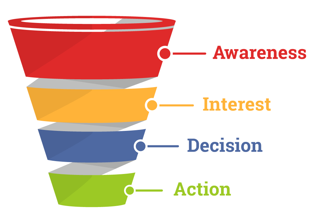 How Does A Sales Funnel Work 1