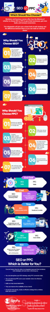 Seo Or Ppc: The Startup'S Marketing Tool (Infographic) 2