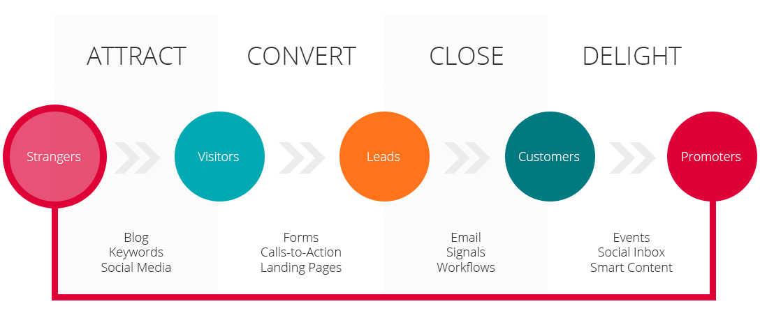 The Top 7 Reasons To Use Inbound Marketing For Lead Generation 1