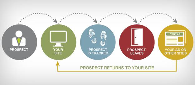 What Is Remarketing And How It Does Work? 1