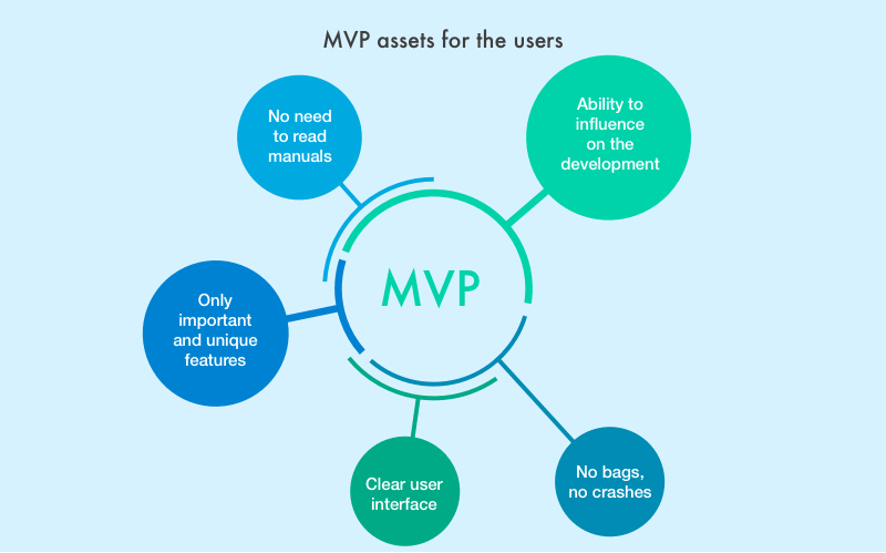The Ultimate Guide To Minimum Viable Product Websites 2