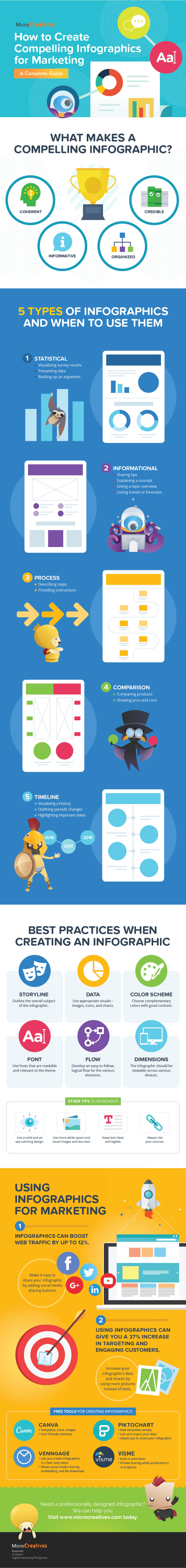 [Infographic] How To Create A Compelling Marketing Infographic 2