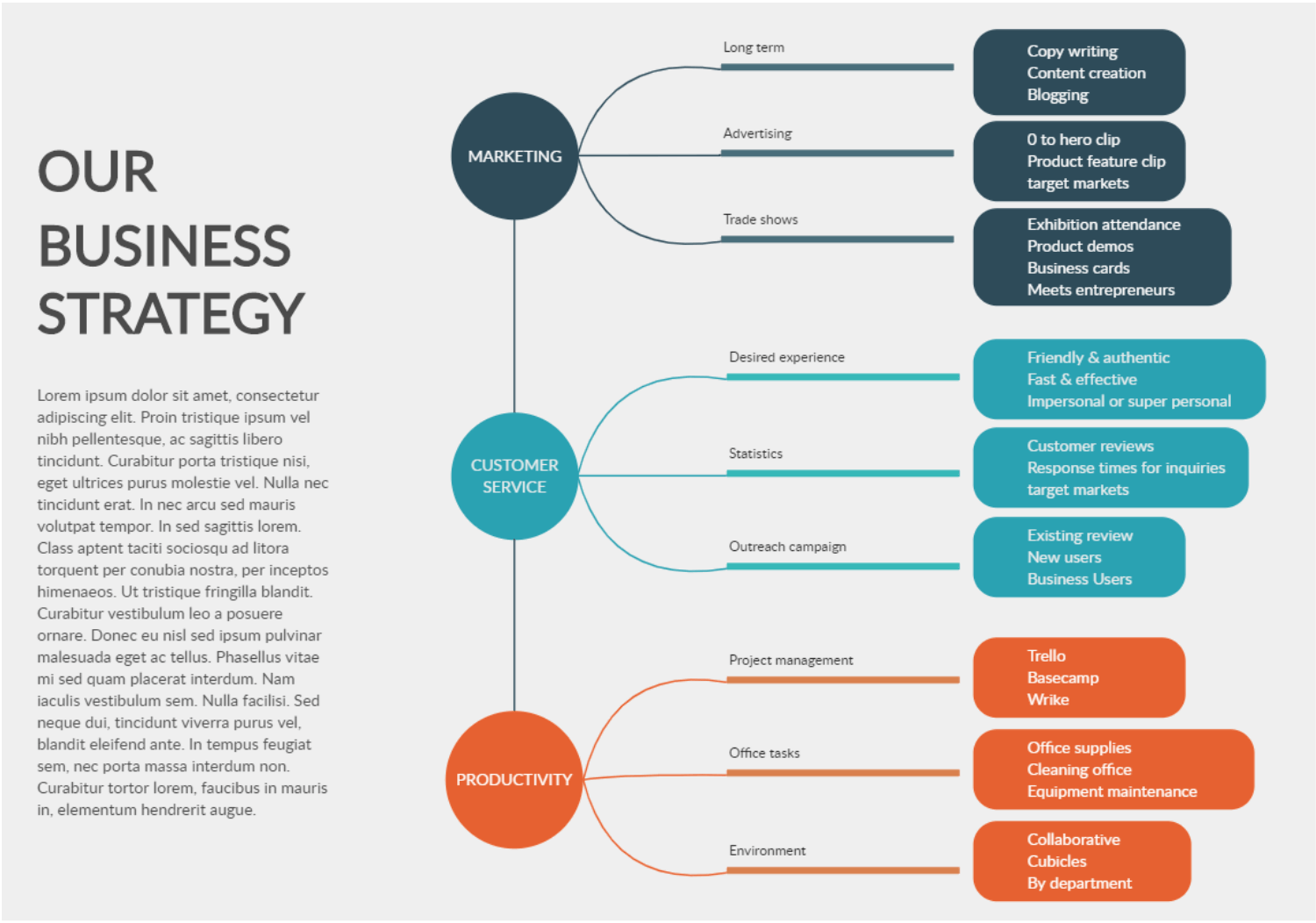 How To Develop A Visual Marketing Strategy Using A Mind Map 6