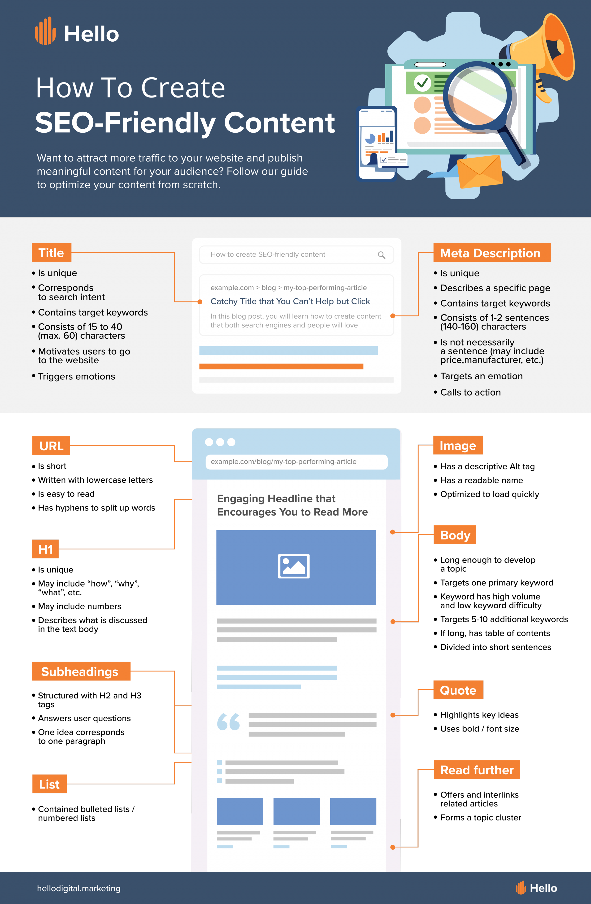 [Infographic] How To Create Seo-Friendly Content 2